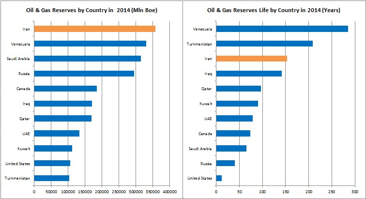 Iran_Reserves_and_Reserves_Life