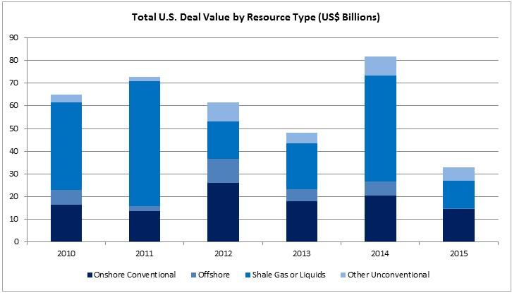 USShaleDeals2015_graph