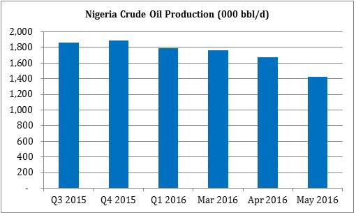 Nigeria_Production_15-16