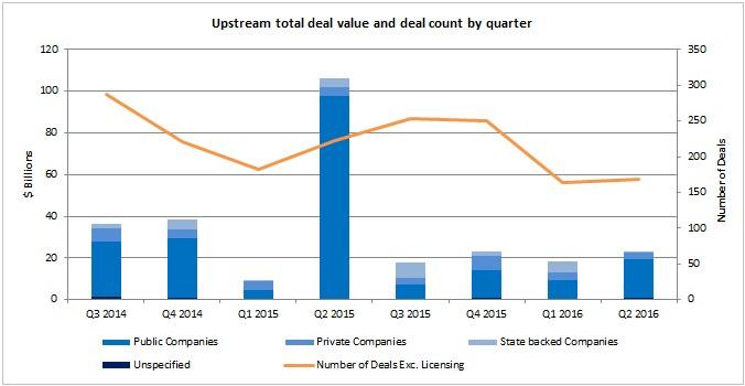 Q2_2016_Deals_Chart