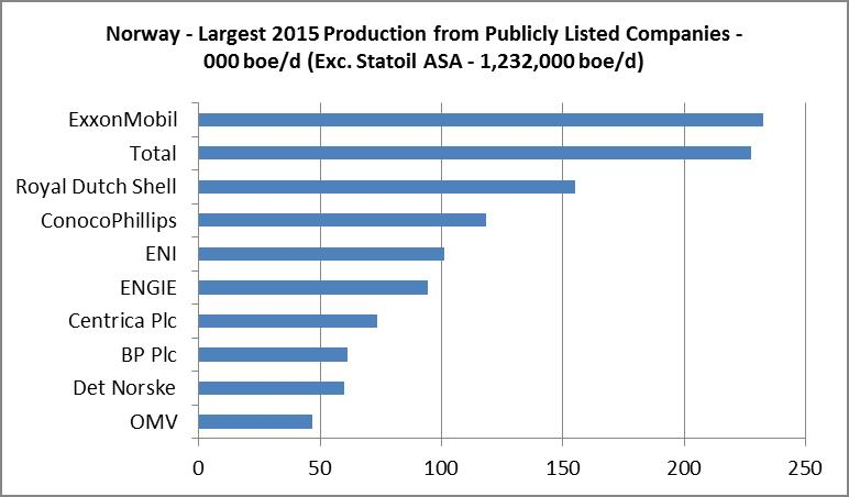 norway_production