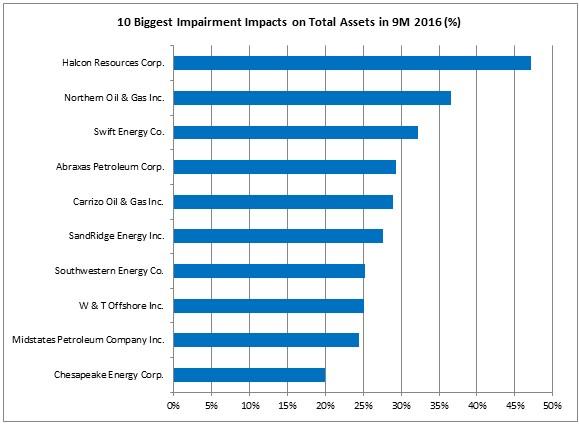 US-Impairments-2016-03.jpg