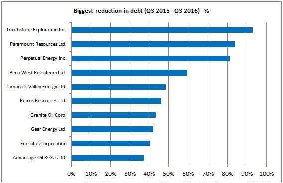 Debt TSX 2016 2