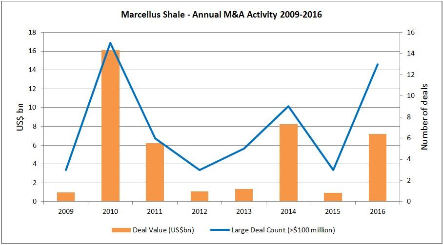 M&A Annual 2016 Chart