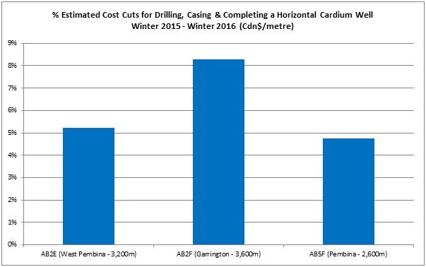 PSAC Cardium Chart 1