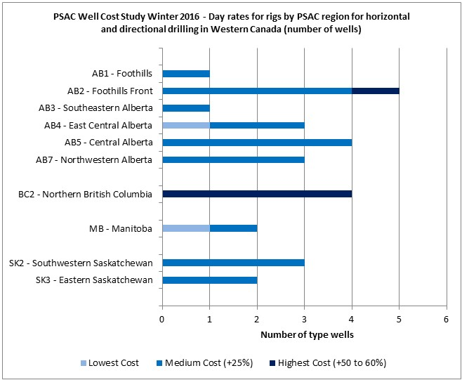 PSAC Rig Rate Chart