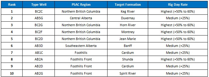 PSAC Rig Rate Table